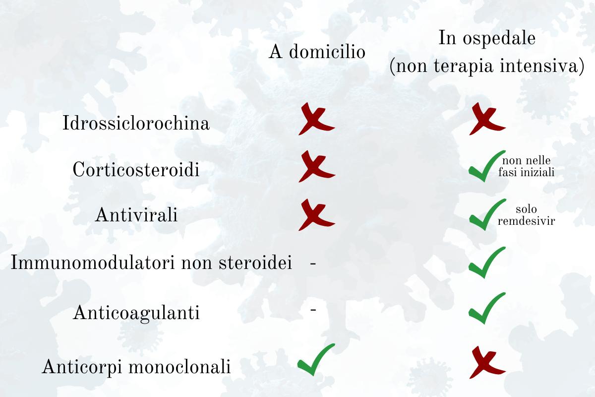 Quali farmaci usare per COVID-19 secondo SITA e SIP