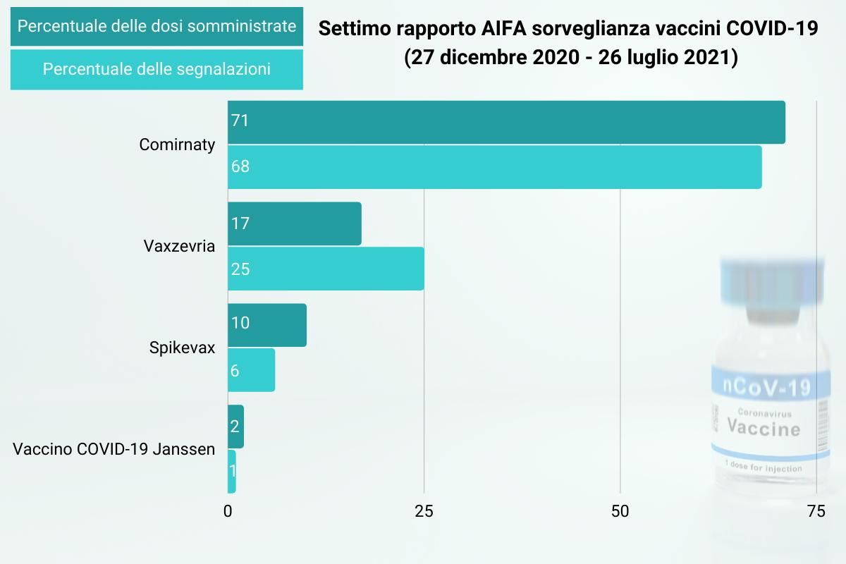 Settimo rapporto AIFA sorveglianza vaccini